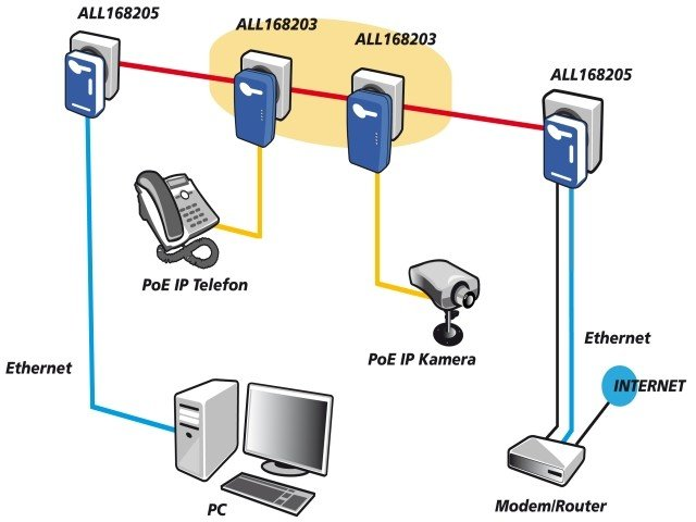 allnet 500mbit homeplug av powerline adapter with high poe. Black Bedroom Furniture Sets. Home Design Ideas